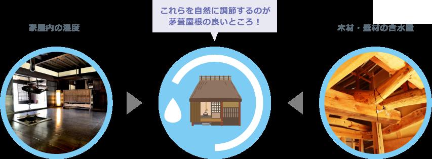 家屋内の湿度